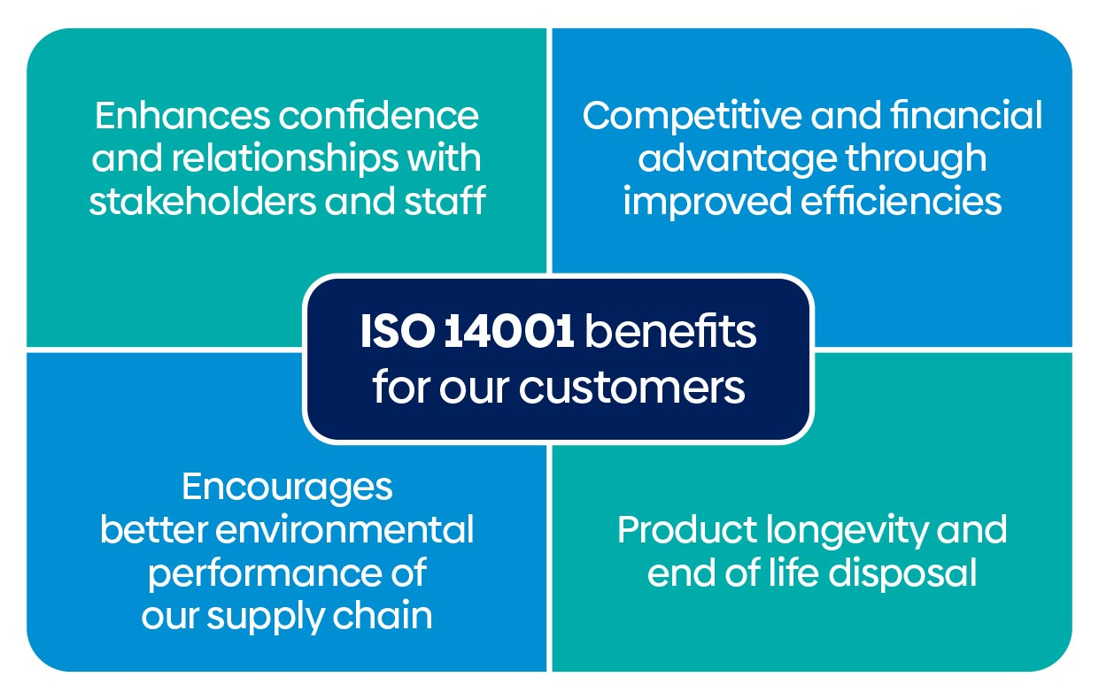 ISO 14001 Benefits - A.D.